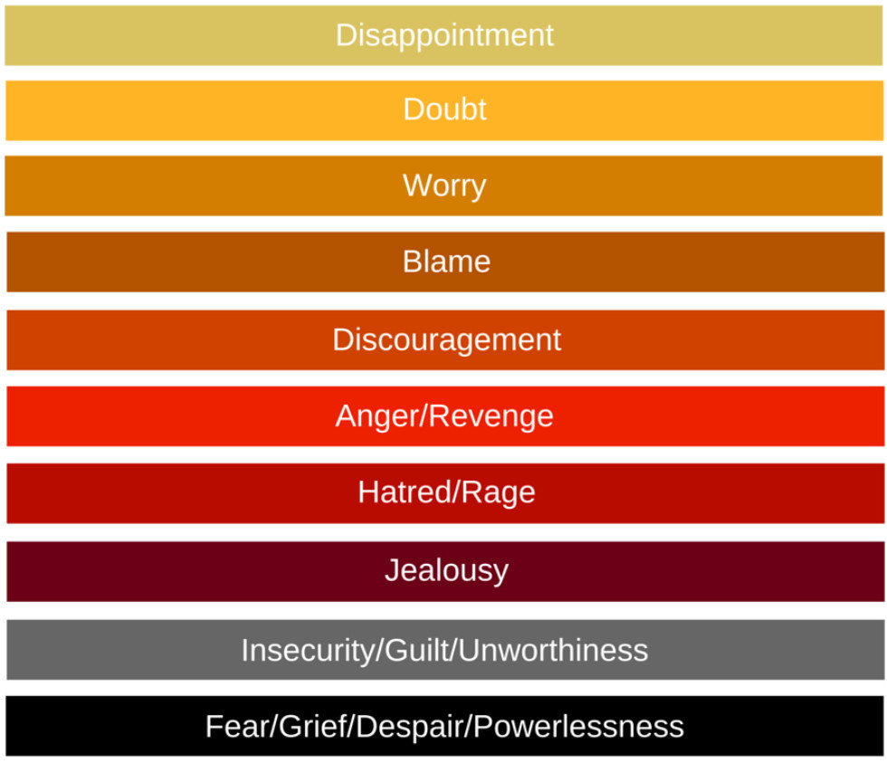 Scales of emotion