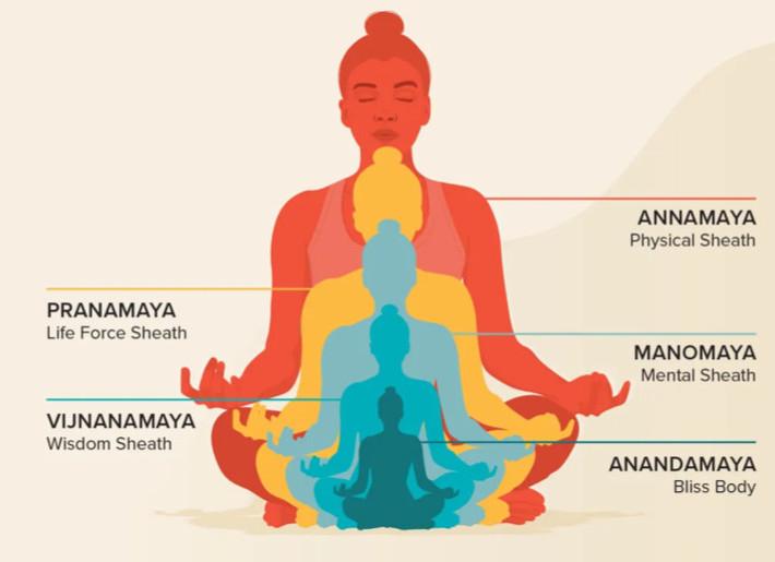What is kundalini energy 5 koshas